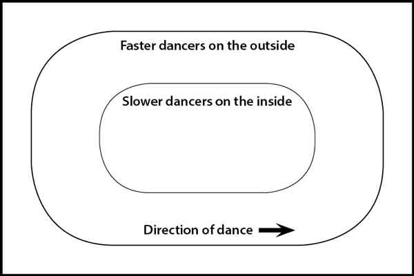 Dance floor map for two-step